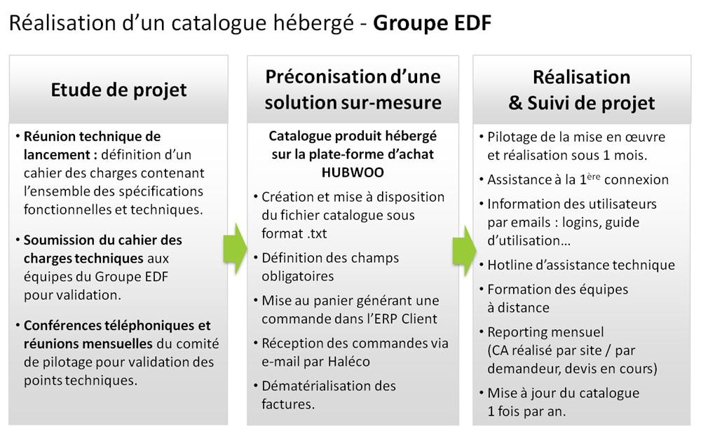 ecommerce-edf